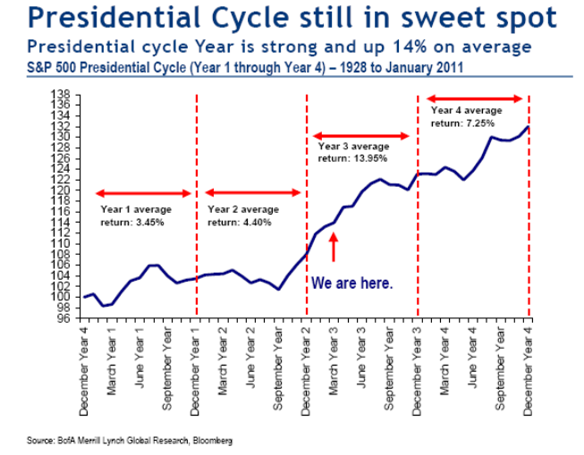 Presidential-cycle-4-30-11.png