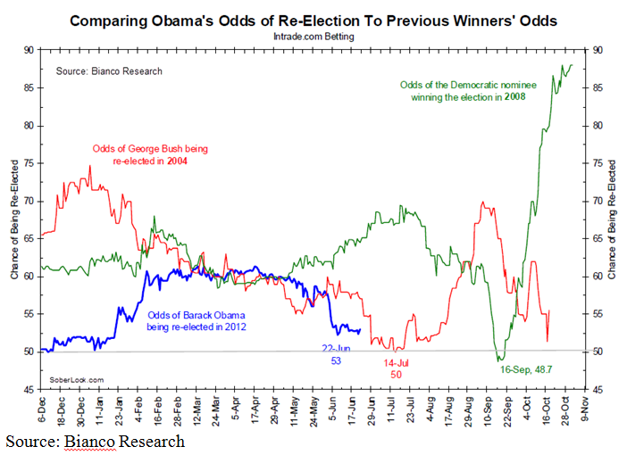 stock market predictions if obama reelected