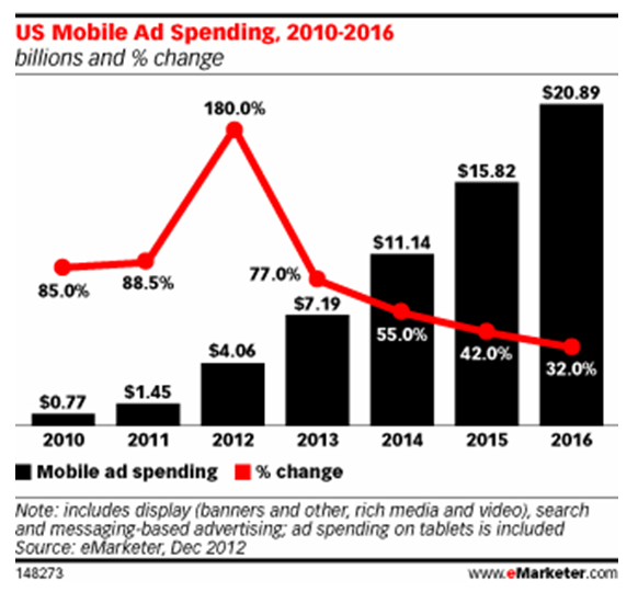 More mobile ad spending 12-17-12