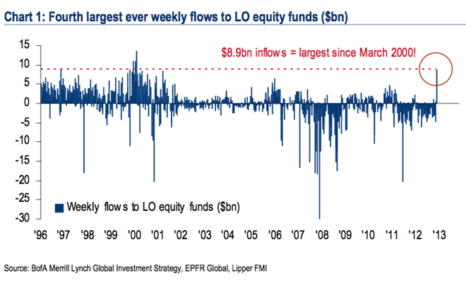 4th Largest weekly equity fund inflow 1-11-13
