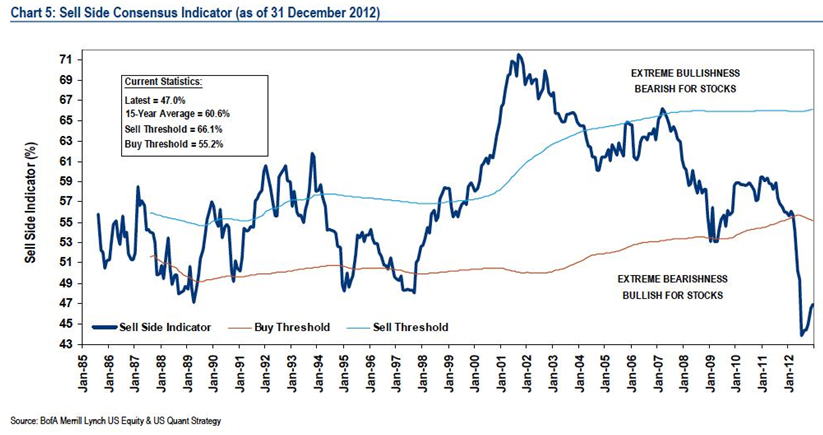 BofAML Sell Side Consensus Indicator 1-19-13