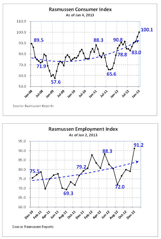 Rasmussen consumer and emplpyment charts 1-6-13