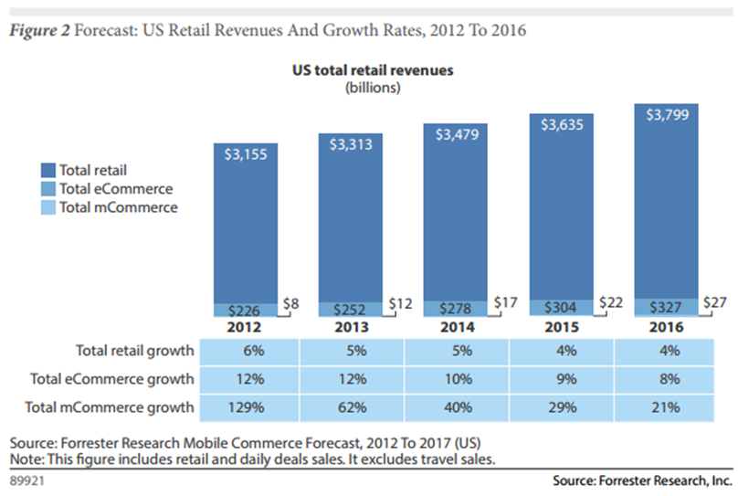 mCommerce growth 1-19-13
