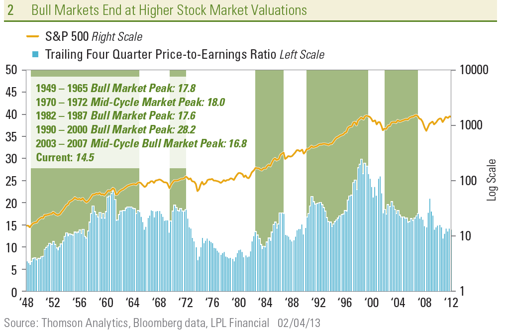 Kleintop LPL Bull Mkt top valuations 2-4-13