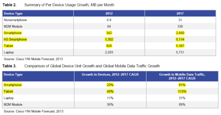 Cisco tables re traffic and devices 2012-2017 Feb 2013