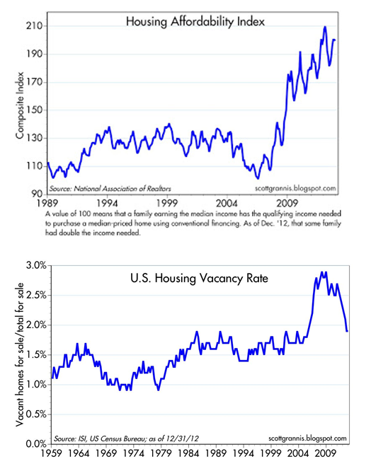 Housing Affordability and Vacancy Feb 2013