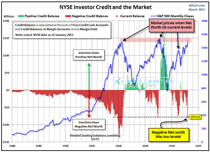 Margin Debt March 2013