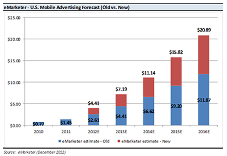 Mobile ad spend est increased 3-16-13