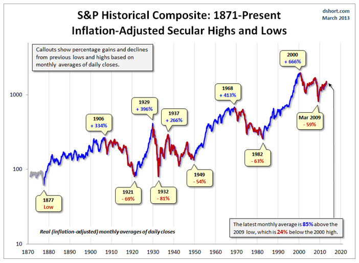 Secular highs and lows 1871-2013