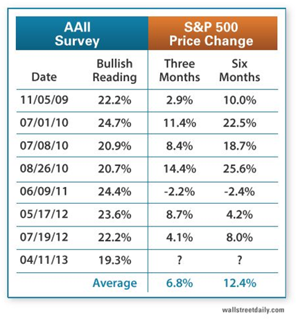 AAII Bullish Reading table 4-15-13