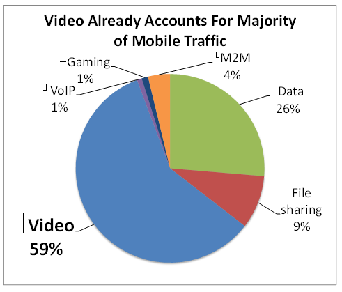 Video majority of mobile traffic 5-18-13