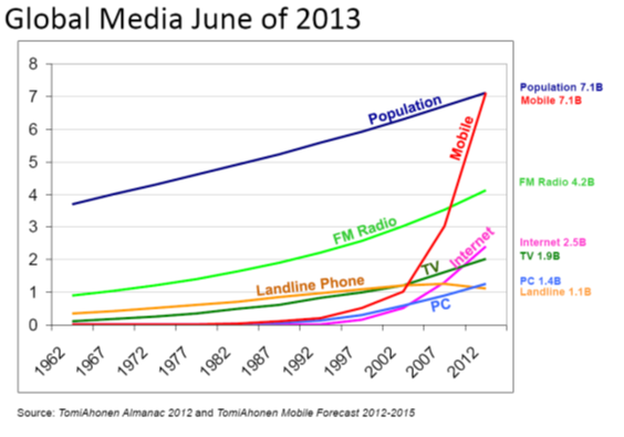 global media LT growth 5-18-13