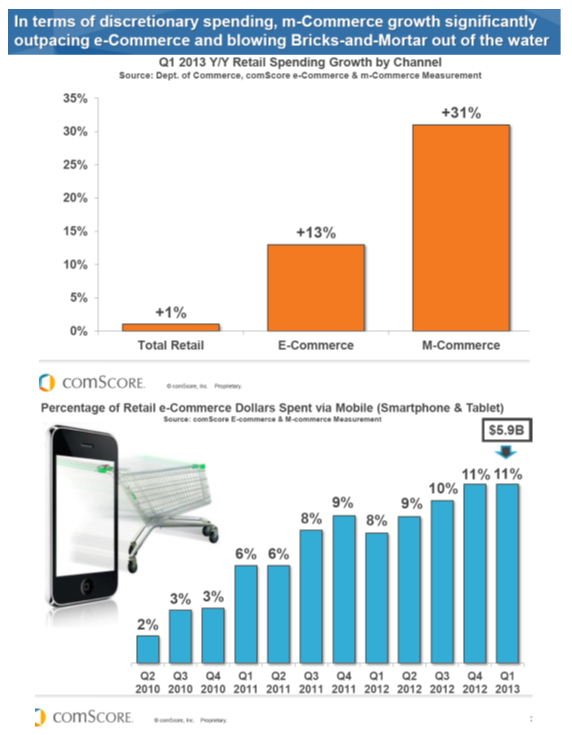 m-Commerce growth May 18 2013
