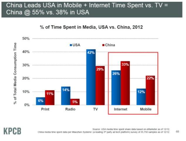 Chinese v US Internet time 5-2013