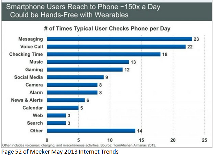 Smartphones used 150times per day 6-5-13