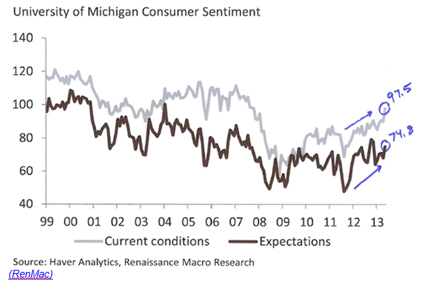 U of M consumer sentiment May 2013