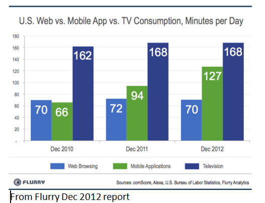 Web and Mobile minutes vs TV 12-2012