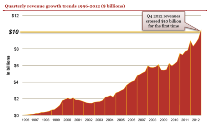 online ad spending growth 4Q12