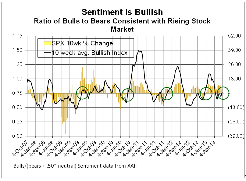 Investor Sentiment is bullish 7-2-13