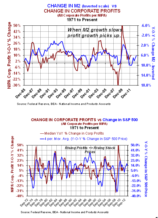 M@ change v profits and stock prices 7-2013