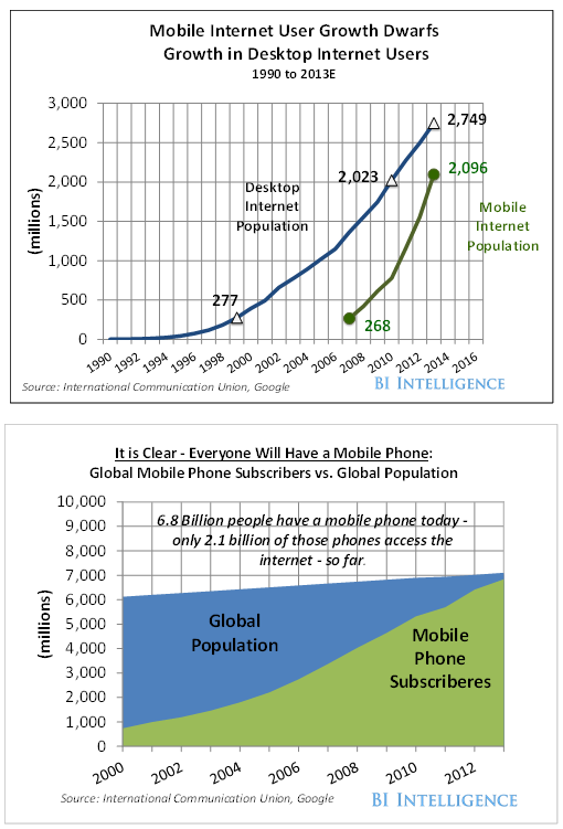 mobile internet growth world cell phone penetration 7-2013