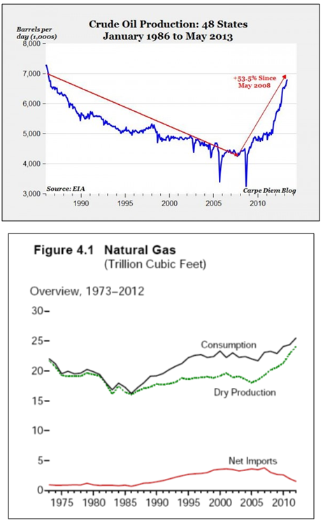 oil and gas production US June 2013