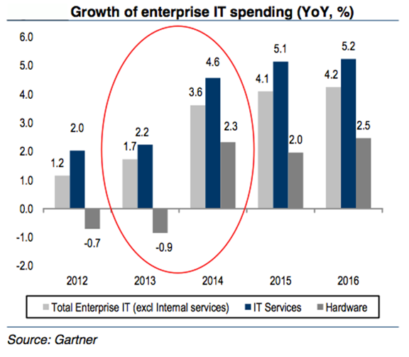 Growth in enetrprise IT spending - Credit Suisse 9-2-13