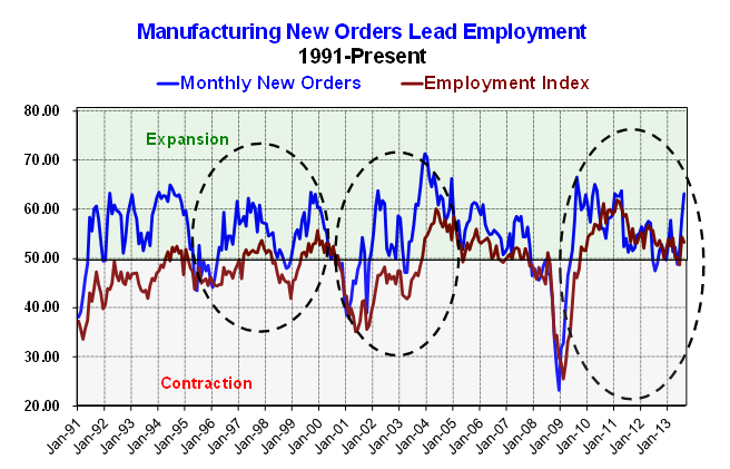 Mfg New Orders and Emp 9-3-13