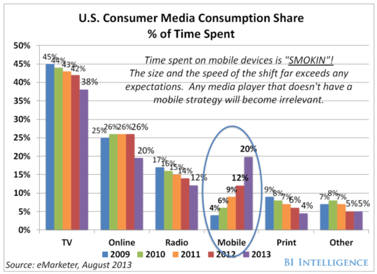 US Consumer Media Consumption Share 9-2-13