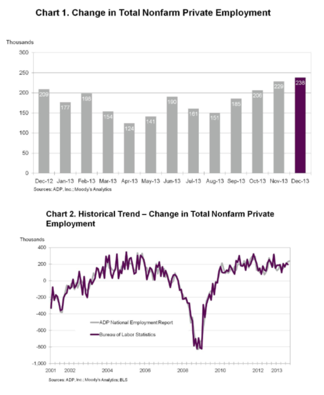 ADP Dec 2013 employment charts 1-12-14