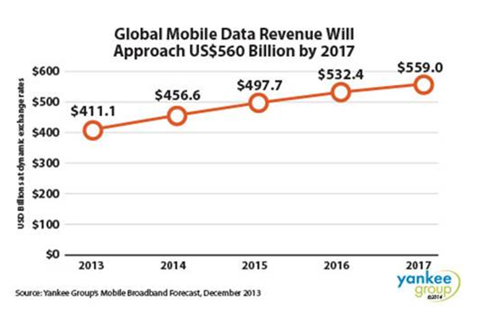 Global mobile data rev forecast 1-25-14