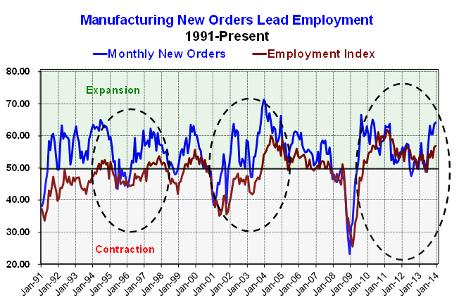 ISM Mfg new orders and employment index 1-12-14