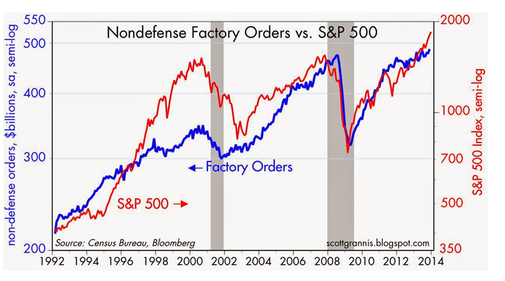 Nondefense factory orders & SP500 1-12-14
