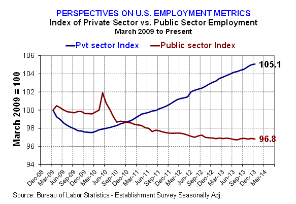 Pvt v Public sector emplyment growth index 1-12-14