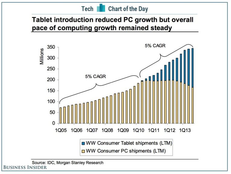 Tablets v PC growth chart 1-12-14