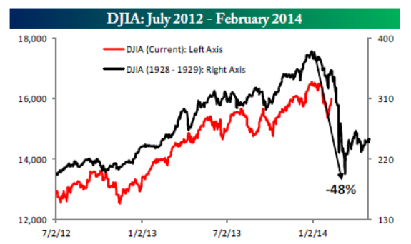 Dow 1929 vs Dow 2014-notional 2-14-14