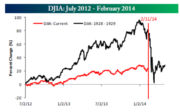 Dow 1929 vs Dow 2014 - percent change 2-14-14