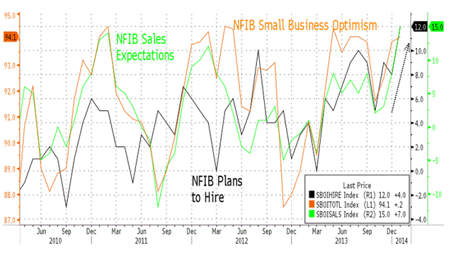 NFIB Small Business Optimism Feb 2014