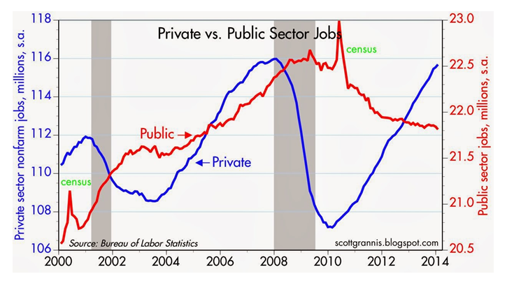 Public v Pvt Sector jobs Feb 2014