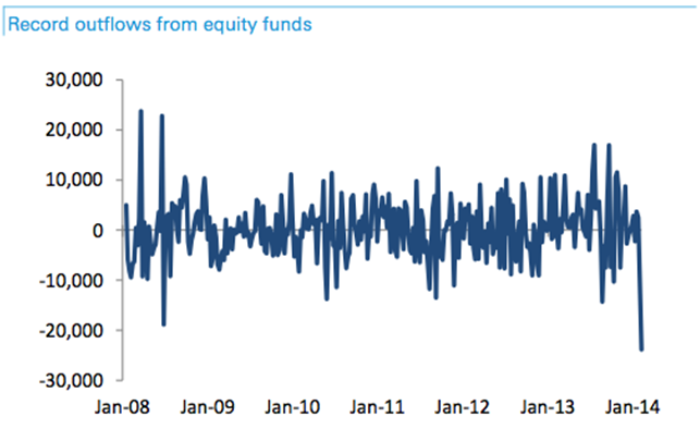 Record Equity fund outflows Feb 5 2014