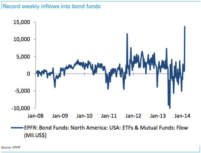 Record weekly bond fund inflows