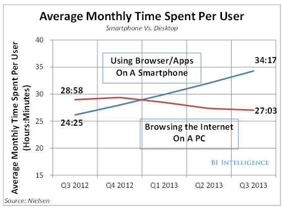 Time spent per user - mobile v PC 2-13-14