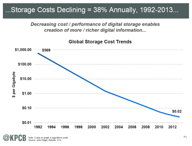 Decling cost of data storage 6-13-14