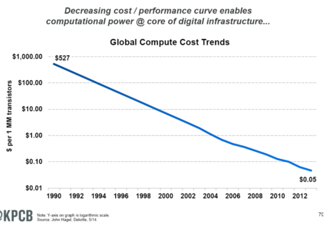 Decling cost to compute MM KPCB 6-13-14