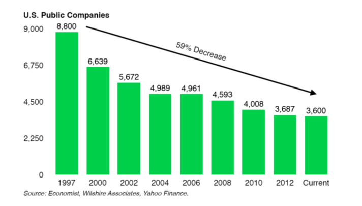 Declining number of US public companies 6-13-14