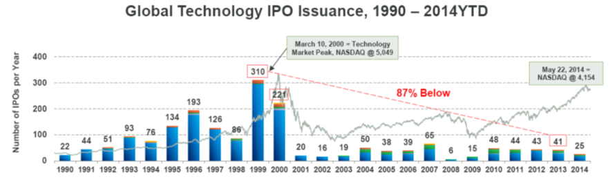 should you be worried about an overheated ipo calendar or tech