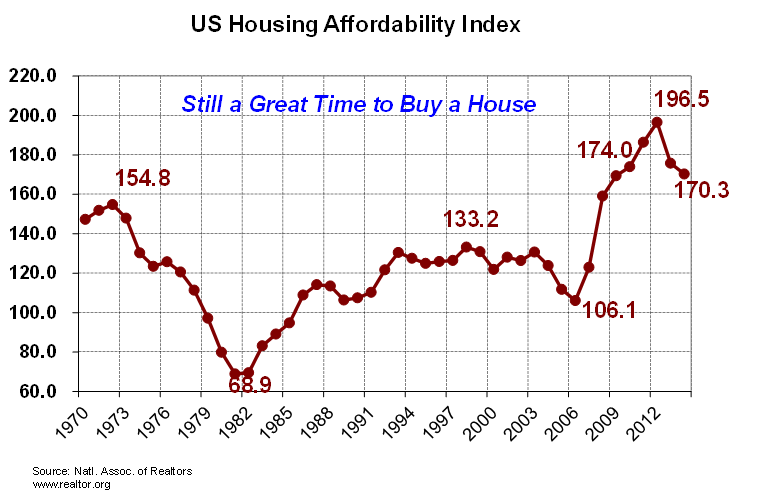 Housing affordability chart 6-13-14