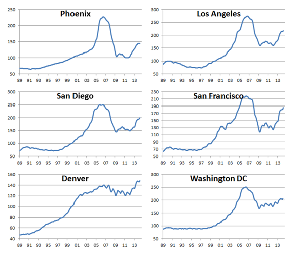 Housing price charts selected cities 6-13-14