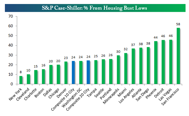 Housing price gains from low 6-13-14