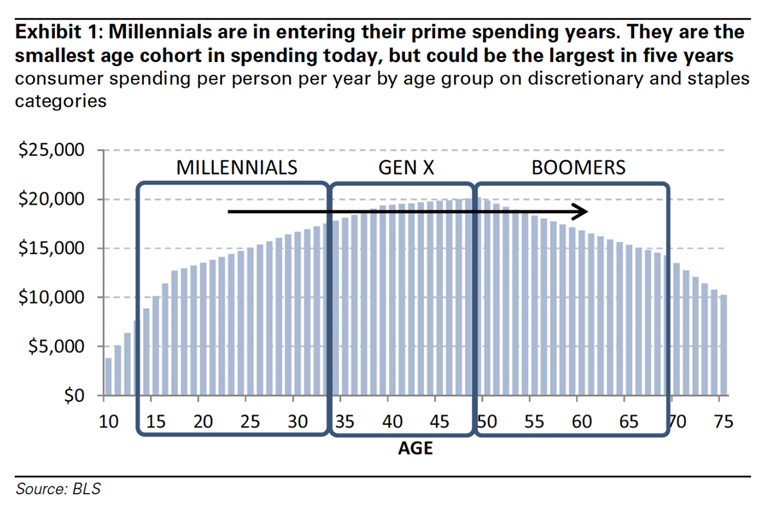 Millennials approaching prime spending yrs GS data 6-13-14